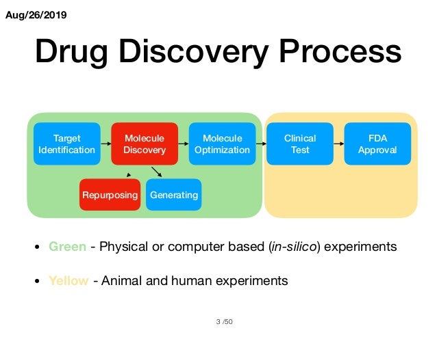 Deep learning based drug protein interaction Slide 3