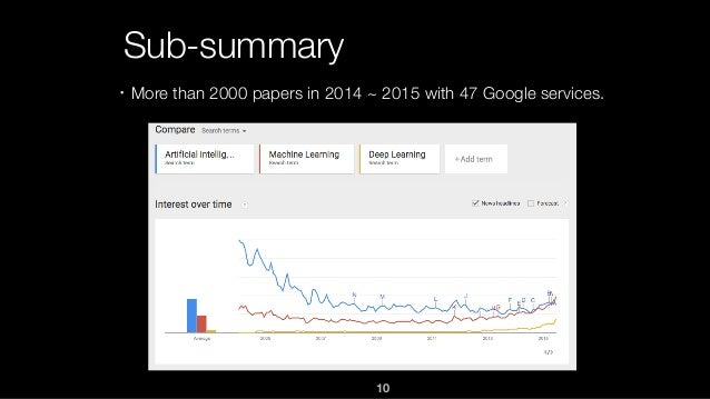 10 Sub-summary ・More than 2000 papers in 2014 ~ 2015 with 47 Google services.