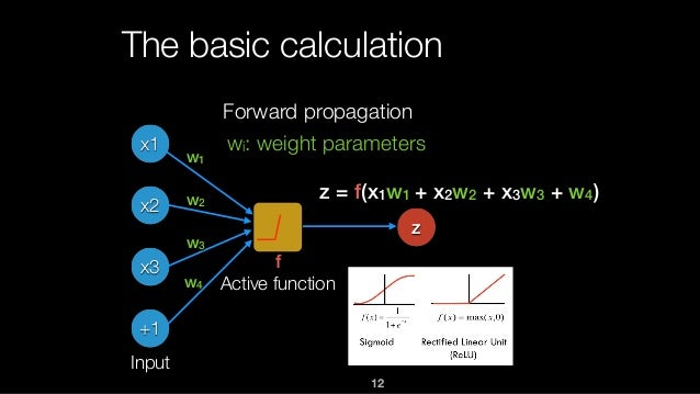 12 The basic calculation x1 x2 x3 +1 z f Active function z = f(x1w1 + x2w2 + x3w3 + w4) w1 w2 w3 w4 Input Forward propagat...
