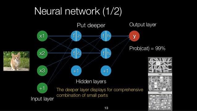 13 Neural network (1/2) x1 x2 x3 +1 Input layer +1 +1 y Hidden layers Output layer f f f f h1 h2 z1 z2 Put deeper The deep...