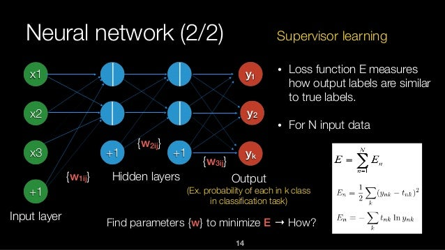 14 Neural network (2/2) x1 x2 x3 +1 Input layer +1 +1 y1 Hidden layers • Loss function E measures how output labels are si...