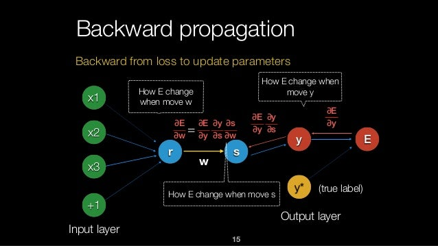 15 Backward propagation x1 x2 x3 +1 Input layer r s y Output layer y* E w ∂E ∂y ∂E ∂y ∂y ∂s ∂E ∂y ∂y ∂s ∂s ∂w ∂E ∂w = Back...