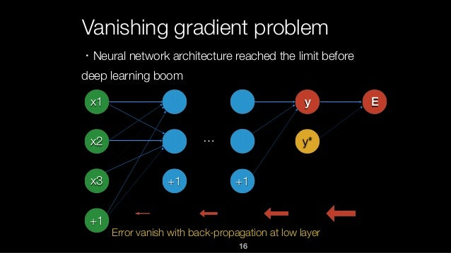 16 Vanishing gradient problem x1 x2 x3 +1 +1 +1 y y* E … Error vanish with back-propagation at low layer ・Neural network a...