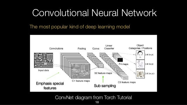 Convolutional Neural Network ConvNet diagram from Torch Tutorial Sub sampling Emphasis special features The most popular k...