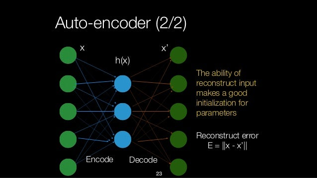 23 Auto-encoder (2/2) The ability of reconstruct input makes a good initialization for parameters x x' h(x) Reconstruct er...