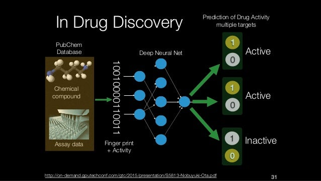 In Drug Discovery Active Active Inactive 1 0 1 0 0 1 10010000110011 Chemical compound Assay data Finger print + Activity D...