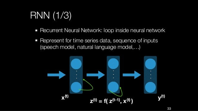 RNN (1/3) Recurrent Neural Network: loop inside neural network Represent for time series data, sequence of inputs (speech ...
