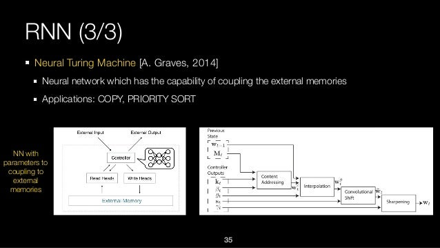 RNN (3/3) Neural Turing Machine [A. Graves, 2014] Neural network which has the capability of coupling the external memorie...