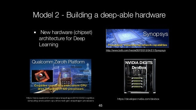 Model 2 - Building a deep-able hardware New hardware (chipset) architecture for Deep Learning Synopsys http://www.bdti.com...