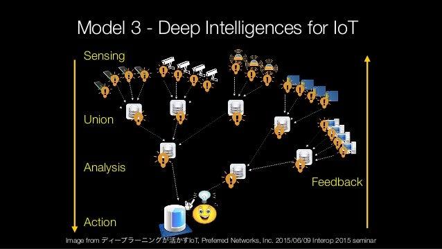 Model 3 - Deep Intelligences for IoT Sensing Action Feedback Analysis Union Image from ディープラーニングが活かすIoT, Preferred Network...
