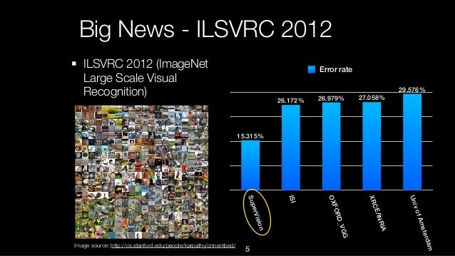 Big News - ILSVRC 2012 ILSVRC 2012 (ImageNet Large Scale Visual Recognition) SuperVision ISI OXFORD_VGG XRCE/INRIA UnivofA...