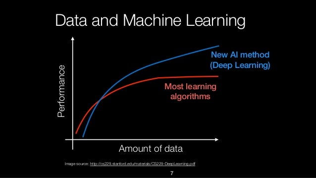 7 Data and Machine Learning Most learning algorithms New AI method (Deep Learning) Amount of data Performance Image source...