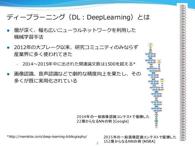 ディープラーニング(DL:DeepLearning)とは l 層が深く、幅も広いニューラルネットワークを利利⽤用した 機械学習⼿手法 l 2012年年の⼤大ブレーク以来、研究コミュニティのみならず 産業界に多く使われてきた – 201...