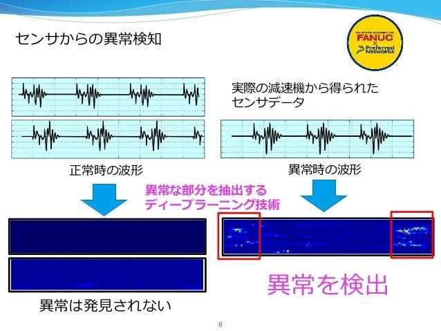 センサからの異異常検知 8 異異常な部分を抽出する ディープラーニング技術 異異常は発⾒見見されない 異異常を検出 正常時の波形 異異常時の波形 実際の減速機から得られた センサデータ
