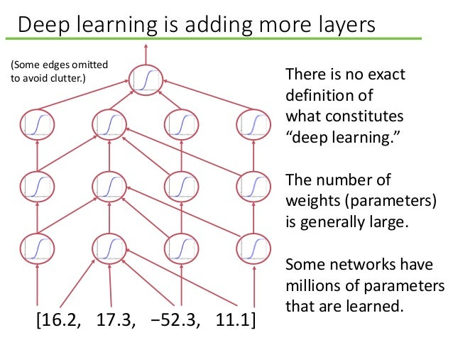 """Deep learning is adding more layers There is no exact definition of what constitutes """"deep learning."""" The number of weight..."""