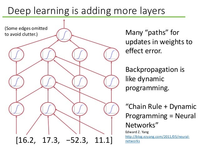 """Deep learning is adding more layers Many """"paths"""" for updates in weights to effect error. Backpropagation is like dynamic p..."""