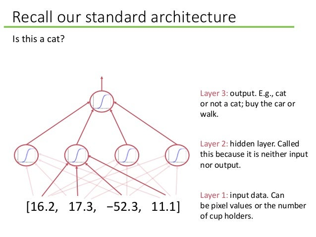 Recall our standard architecture Layer 2: hidden layer. Called this because it is neither input nor output. Layer 3: outpu...