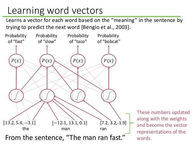 """Learning word vectors 13.2, 5.4, −3.1 [−12.1, 13.1, 0.1] [7.2, 3.2,-1.9] the man ran From the sentence, """"The man ran fast...."""