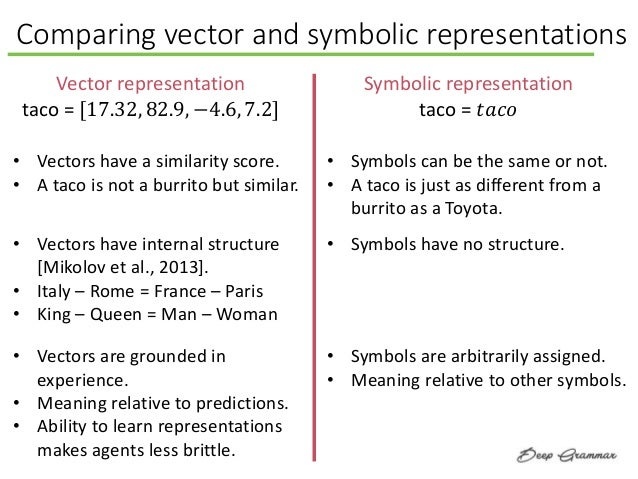 Comparing vector and symbolic representations Vector representation taco = [17.32, 82.9, −4.6, 7.2] Symbolic representatio...