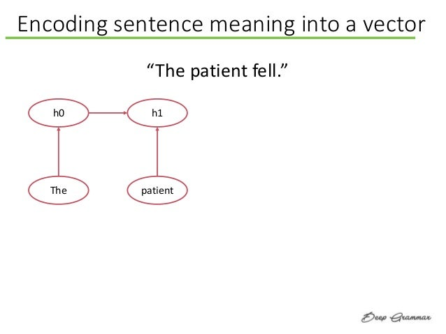 """Encoding sentence meaning into a vector h0 The h1 patient """"The patient fell."""""""