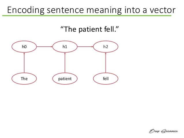 """Encoding sentence meaning into a vector h0 The h1 patient h2 fell """"The patient fell."""""""