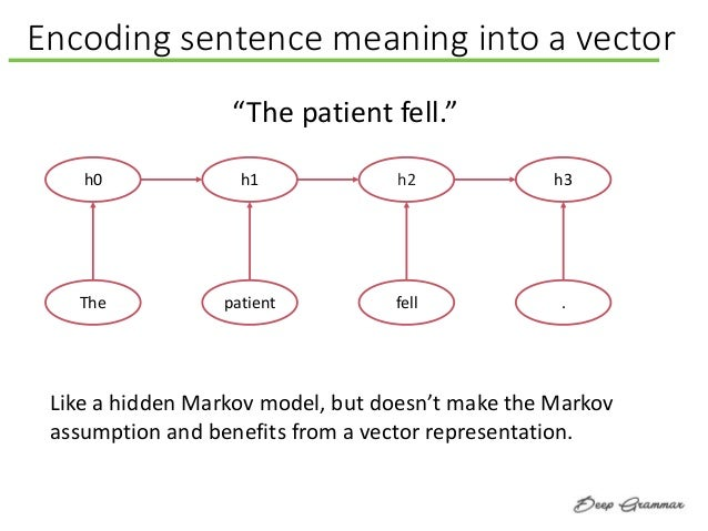Encoding sentence meaning into a vector Like a hidden Markov model, but doesn't make the Markov assumption and benefits fr...