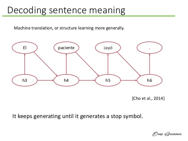 Decoding sentence meaning Machine translation, or structure learning more generally. El h3 paciente h4 cayó h5 . h6 [Cho e...