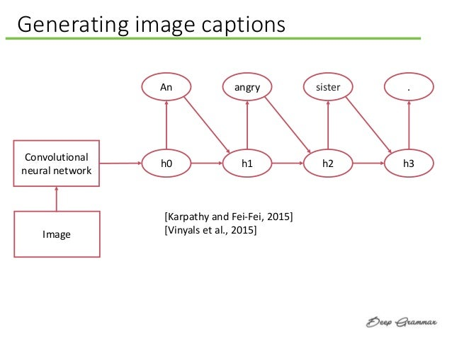 Generating image captions Convolutional neural network An h0 angry h1 sister h2 . h3 [Karpathy and Fei-Fei, 2015] [Vinyals...
