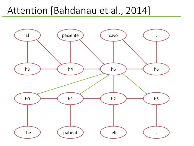 Attention [Bahdanau et al., 2014] El h3 paciente h4 cayó h5 . h6 h0 The h1 patient h2 fell h3 .