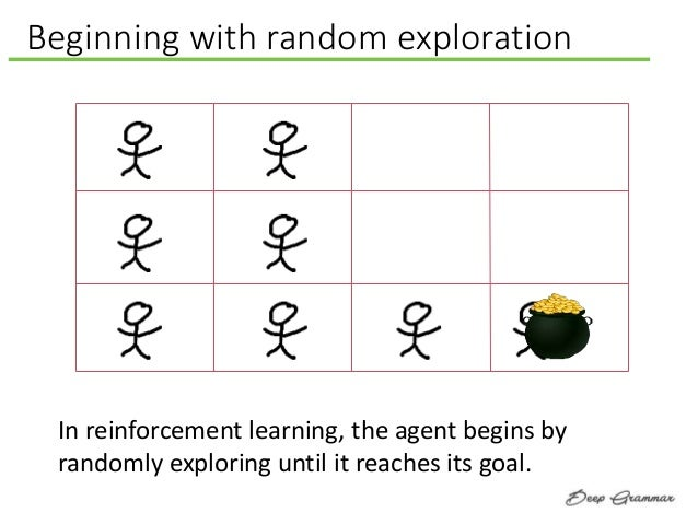 Beginning with random exploration In reinforcement learning, the agent begins by randomly exploring until it reaches its g...