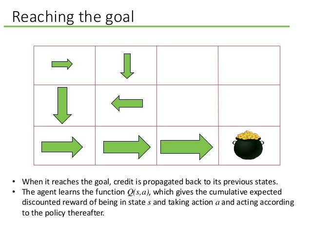 Reaching the goal • When it reaches the goal, credit is propagated back to its previous states. • The agent learns the fun...