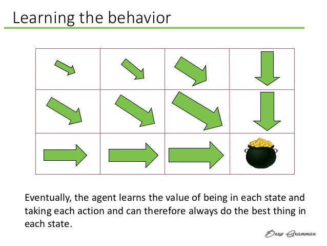 Eventually, the agent learns the value of being in each state and taking each action and can therefore always do the best ...