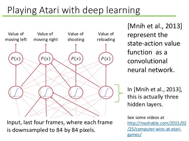 Playing Atari with deep learning Input, last four frames, where each frame is downsampled to 84 by 84 pixels. [Mnih et al....