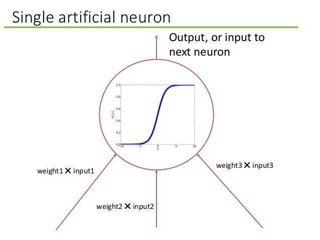 Single artificial neuron Output, or input to next neuron weight1 ✖ input1 weight2 ✖ input2 weight3 ✖ input3