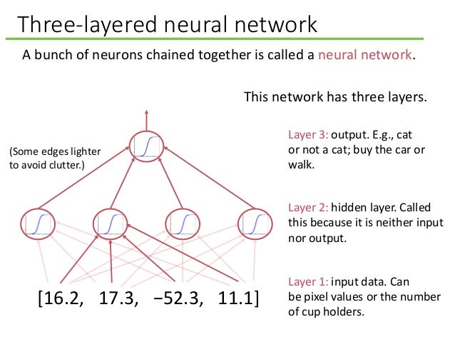 Three-layered neural network A bunch of neurons chained together is called a neural network. Layer 2: hidden layer. Called...