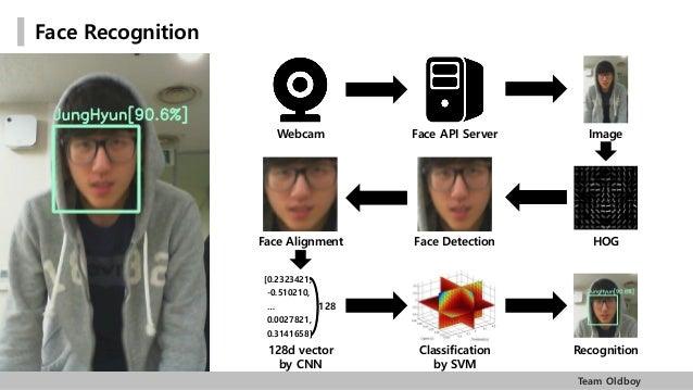 딥러닝을 이용한 얼굴인식 (Face Recogniton with Deep Learning)