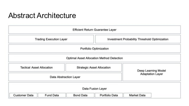 Deep learning financial product recommendation model Slide 2