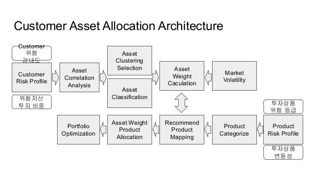 Deep learning financial product recommendation model Slide 3