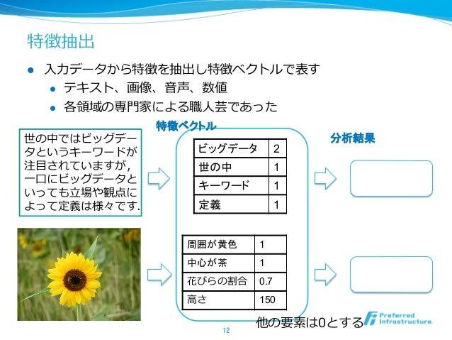 https://image.slidesharecdn.com/deeplearningforbeginner-130602195048-phpapp02/95/deep-learning-12-638.jpg