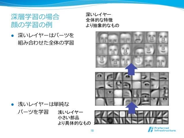 https://image.slidesharecdn.com/deeplearningforbeginner-130602195048-phpapp02/95/deep-learning-18-638.jpg