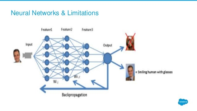 Neural Networks & Limitations