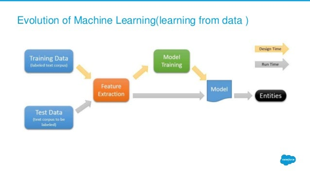 Evolution of Machine Learning(learning from data )