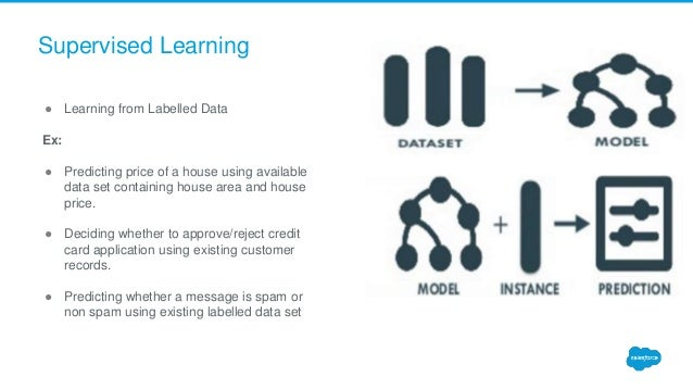 Supervised Learning ● Learning from Labelled Data Ex: ● Predicting price of a house using available data set containing ho...