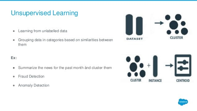 Unsupervised Learning ● Learning from unlabelled data ● Grouping data in categories based on similarities between them Ex:...