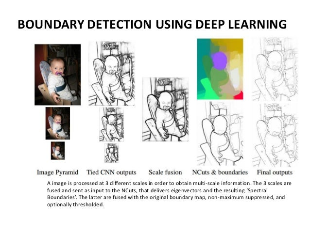 Deep learning for image video processing