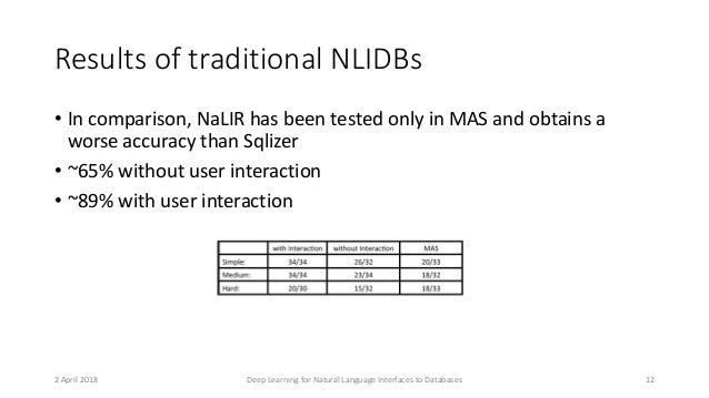 Results of traditional NLIDBs • In comparison, NaLIR has been tested only in MAS and obtains a worse accuracy than Sqlizer...