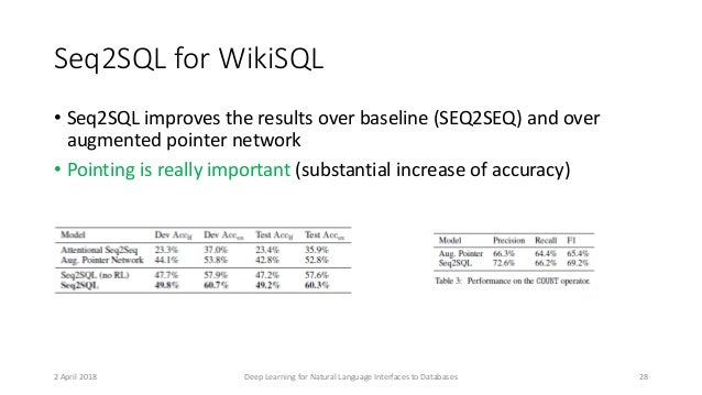 Seq2SQL for WikiSQL • Seq2SQL improves the results over baseline (SEQ2SEQ) and over augmented pointer network • Pointing i...