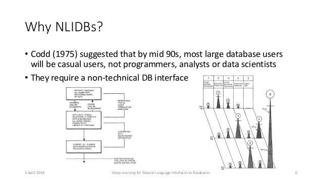 Why NLIDBs? • Codd (1975) suggested that by mid 90s, most large database users will be casual users, not programmers, anal...