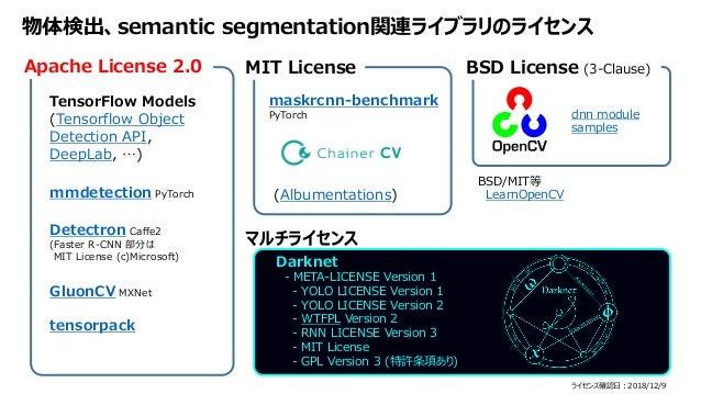 物体検出、semantic segmentation関連ライブラリのライセンス Apache License 2.0 TensorFlow Models (Tensorflow Object Detection API, DeepLab, …)...