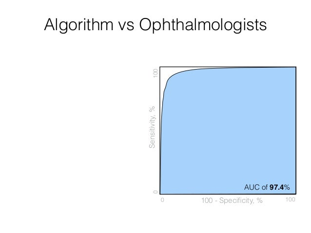 Deep Learning algorithm can operate in any point on the curve Algorithm vs Ophthalmologists Sensitivity,% 100 - Specificity...